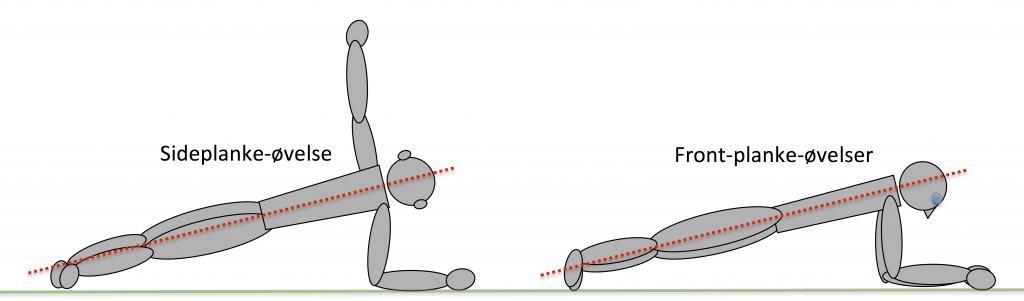 Tekniktrøning - Planke-øvelser
