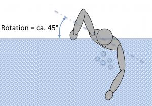 Tekniktræning - Rotation